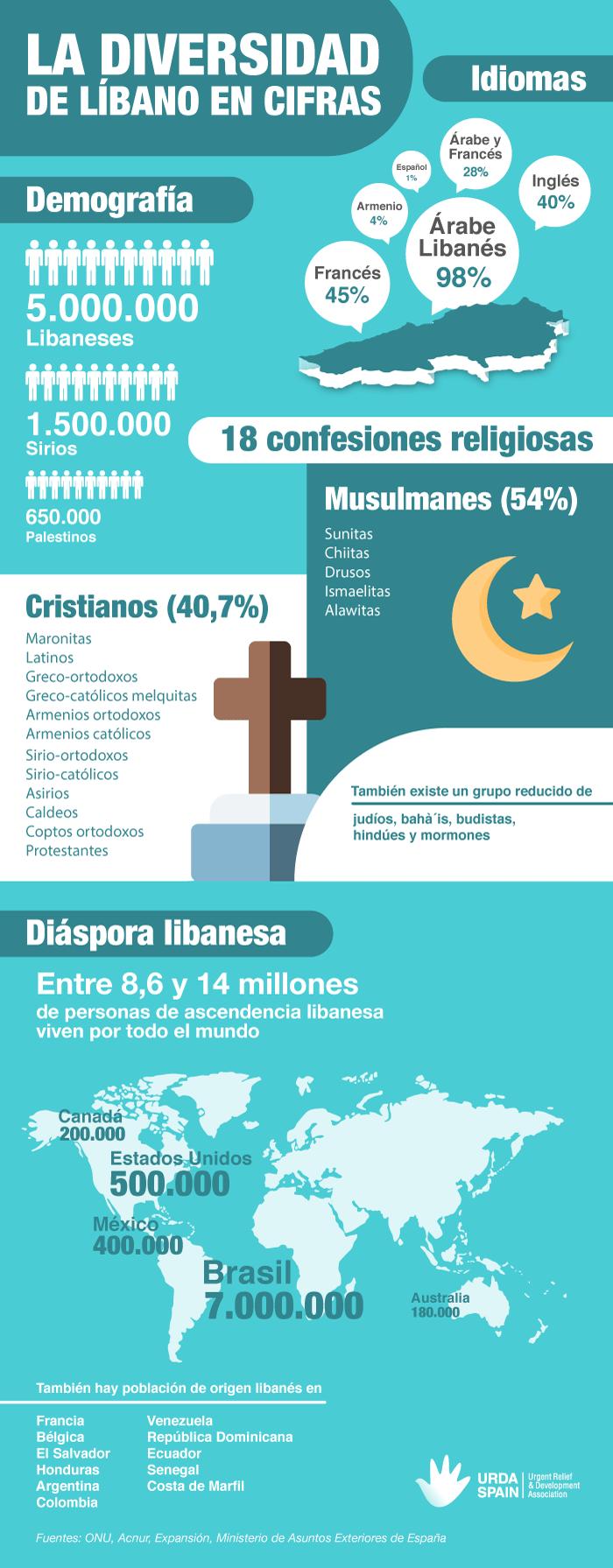La diversidad en Líbano infografia